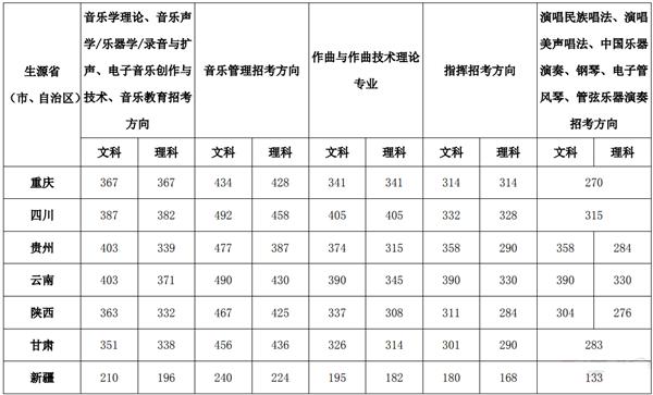 2018中国音乐学院文化课录取分数线