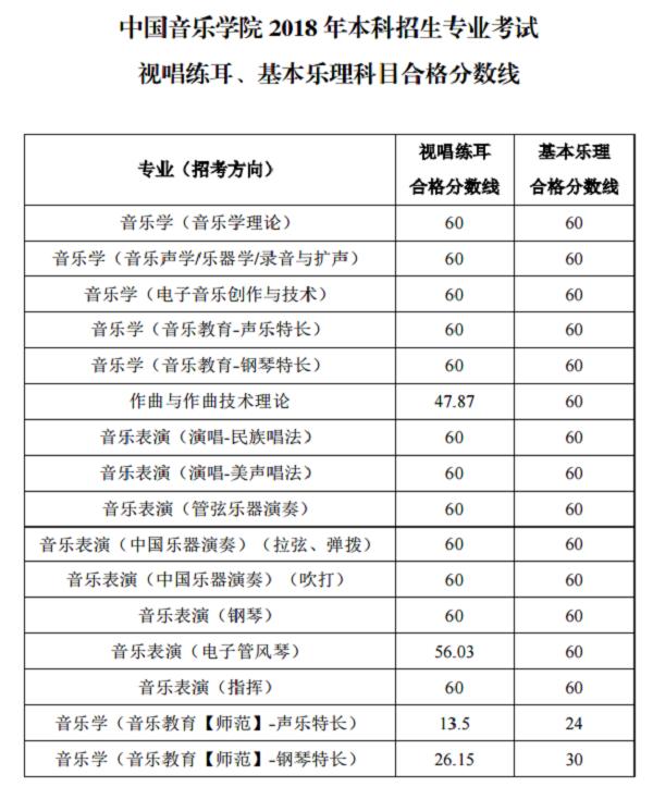2018中国音乐学院视唱练耳、基本乐理科目合格分数线