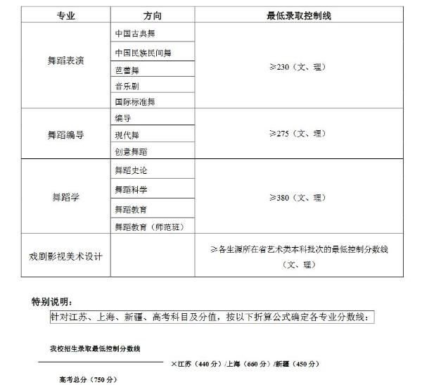 2018北京舞蹈学院文化课最低控制分数线