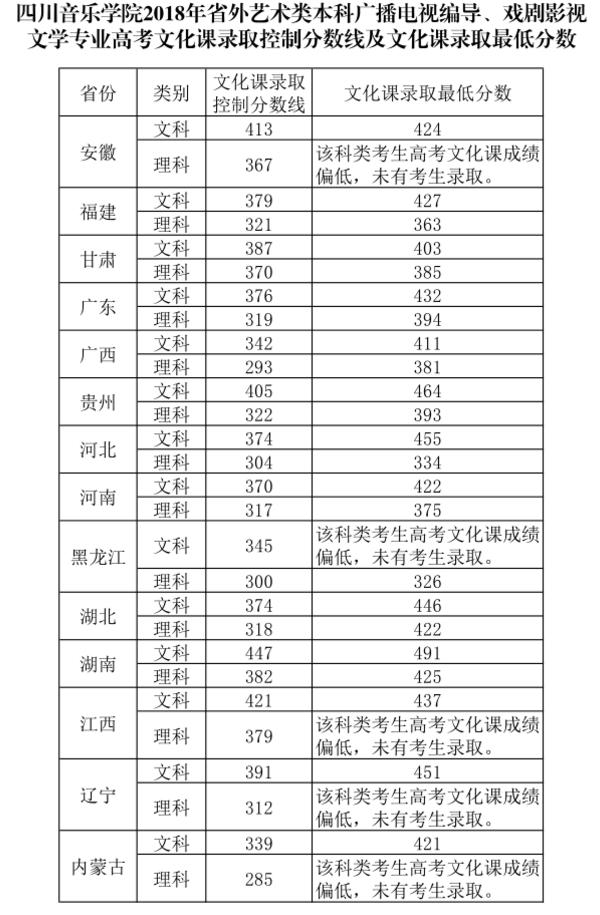 川音2018省外艺术类本科各专业录取最低分