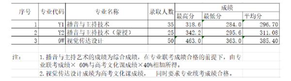 2018内蒙古大学艺术类专业分数线