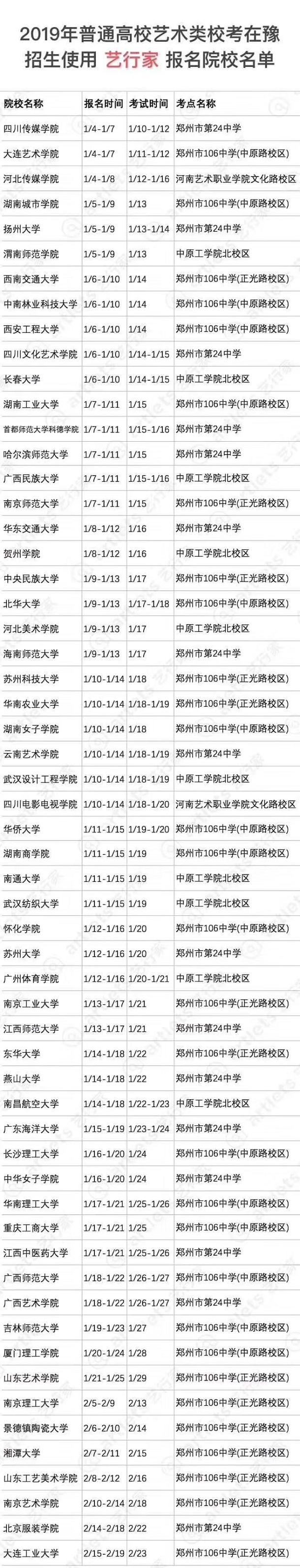在河南使用校考成绩录取的院校名单