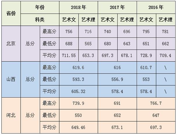 北京农学院环境设计专业2016-2018年录取分数