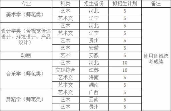 枣庄学院2019年艺术类专业招生简章