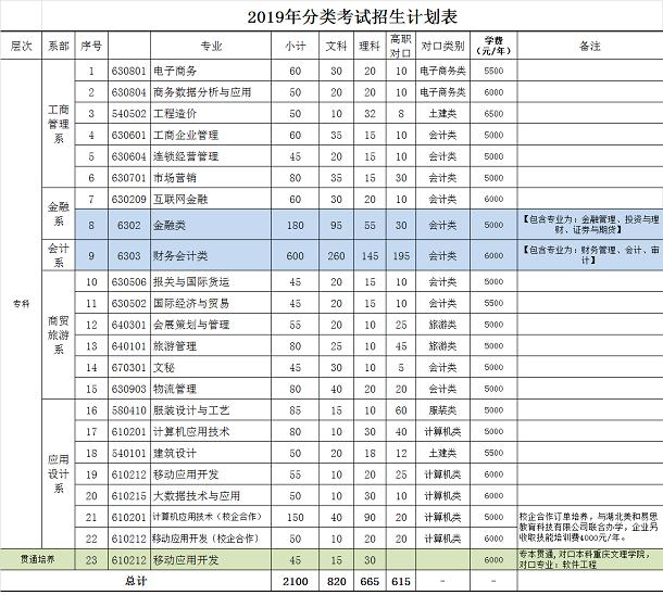 重慶財經職業學院分類招生專業及計劃