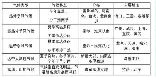 中国气候的类型有及特点