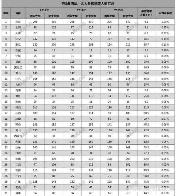 清华、北大近3年各省录取人数