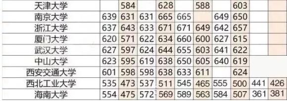 重点大学高考分数线一览表