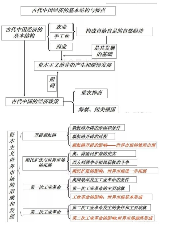 高中历史必修二思维导图 每单元知识结构框架图