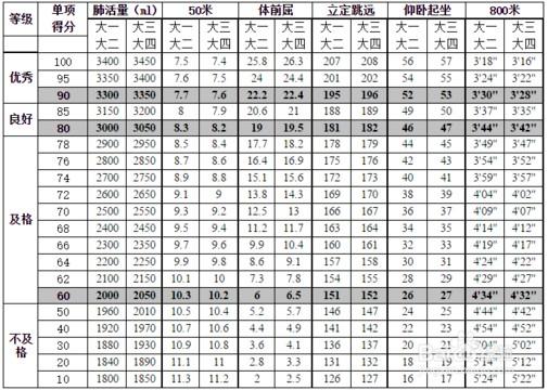 大学生体测标准评分表