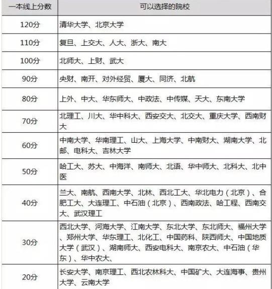 高考志愿填报根据分数选大学