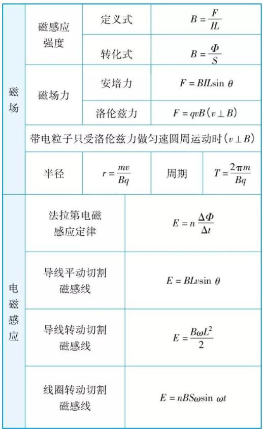 高中物理公式