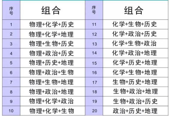 重庆新高考3+1+2选科组合
