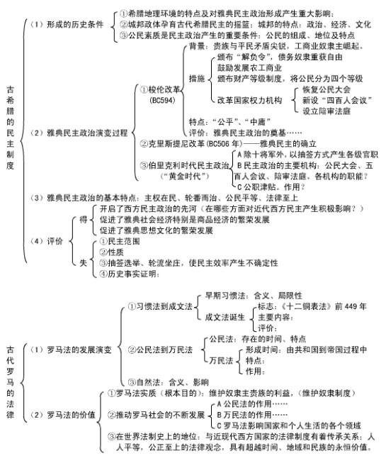 历史必修一框架结构图