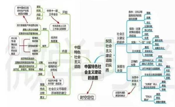 历史必修二框架结构思维导图