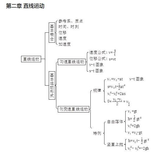 高中物理框架思维导图