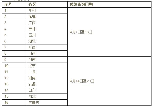 云南艺术学院校考成绩查询时间2019