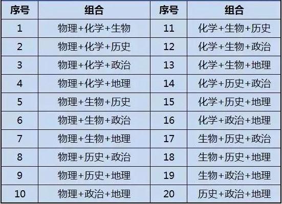 新高考6选3有多少种组合