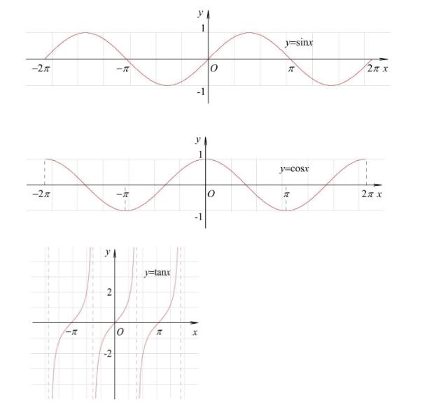 三角函数图像