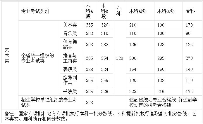2018河南高考艺术类录取分数线