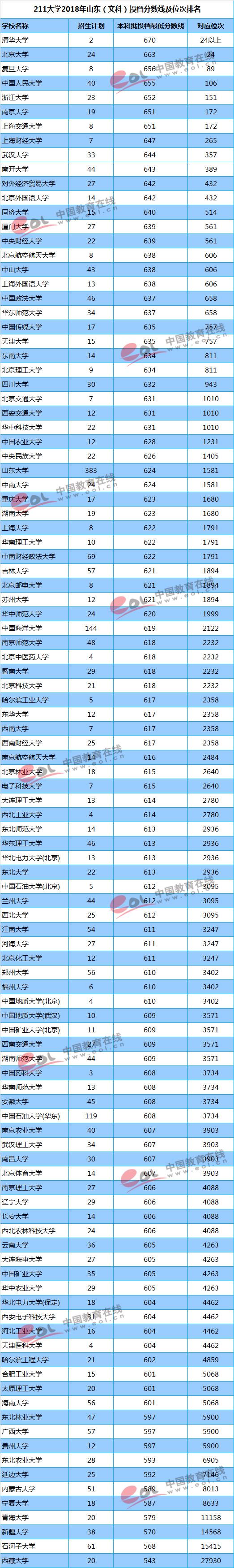 山东大学专科分数线_211大学2018年山东文科录取分数线及位次排名_高三网