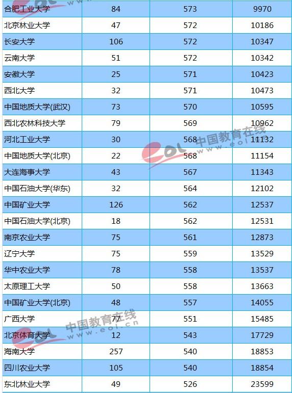 2018年211大学贵州(理科)最低分数线及位次