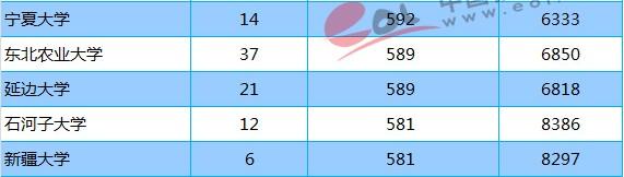 2018年211大学贵州(文科)最低分数线及位次