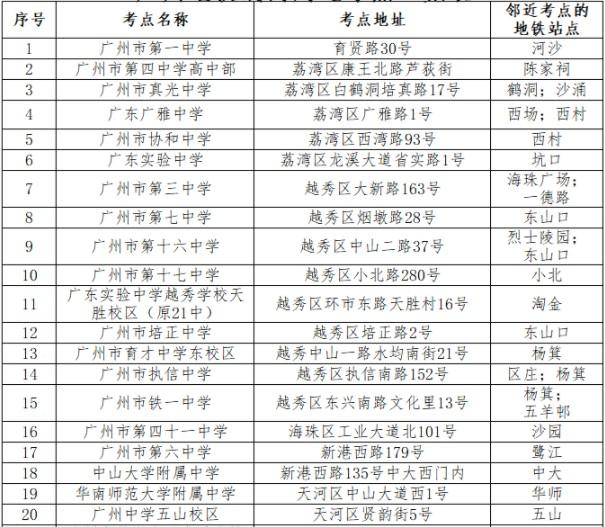2019广州部分高考考点一览