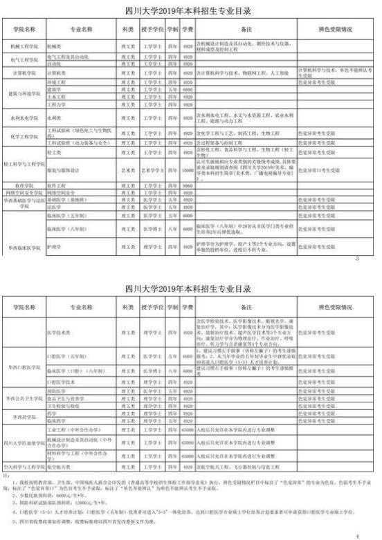 2019四川大学招生计划