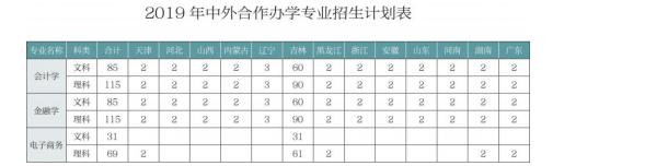 2019年吉林財經大學招生計劃