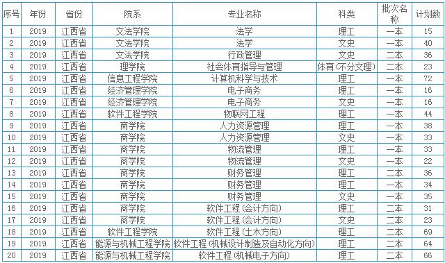 江西理工大学招生计划