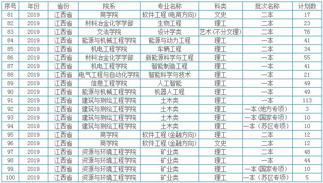 江西理工大学本省招生计划