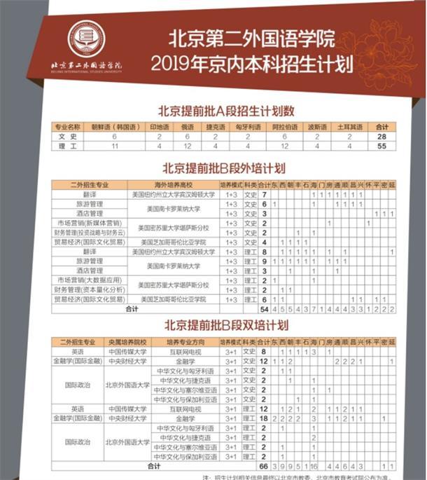 北京第二外国语学院2019年招生计划公布