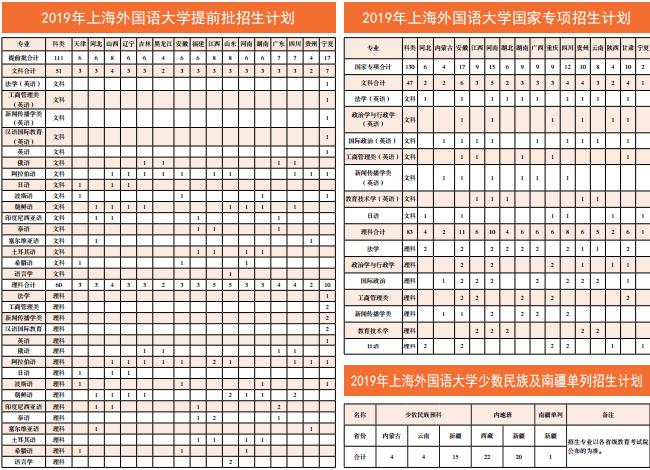 上海外国语大学招生计划