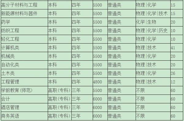 绍兴文理学院2019年招生计划