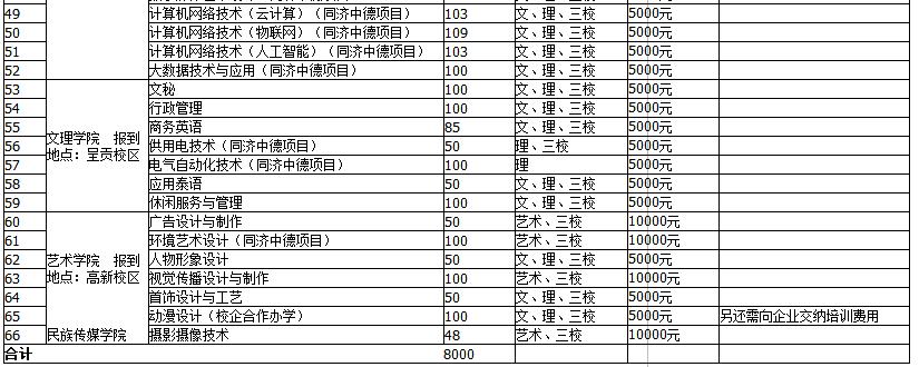 2019年云南交通职业技术学院招生计划