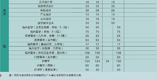 汕头大学2019年广东省招生计划