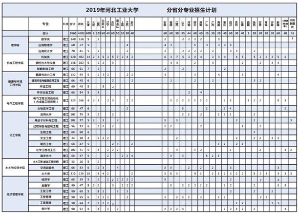 2019年河北工业大学招生计划 招生人数是多少