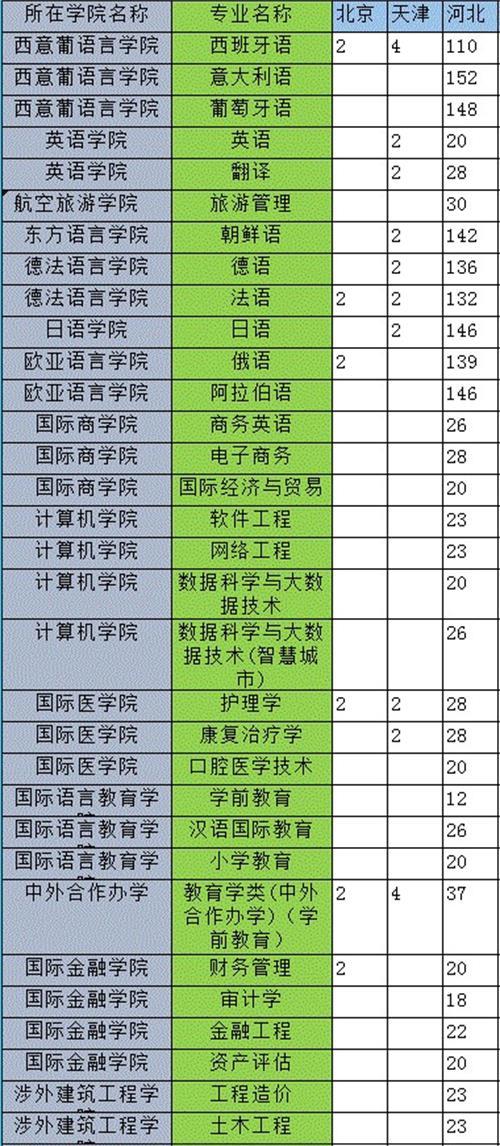 河北外国语学院2019年在河北省招生计划
