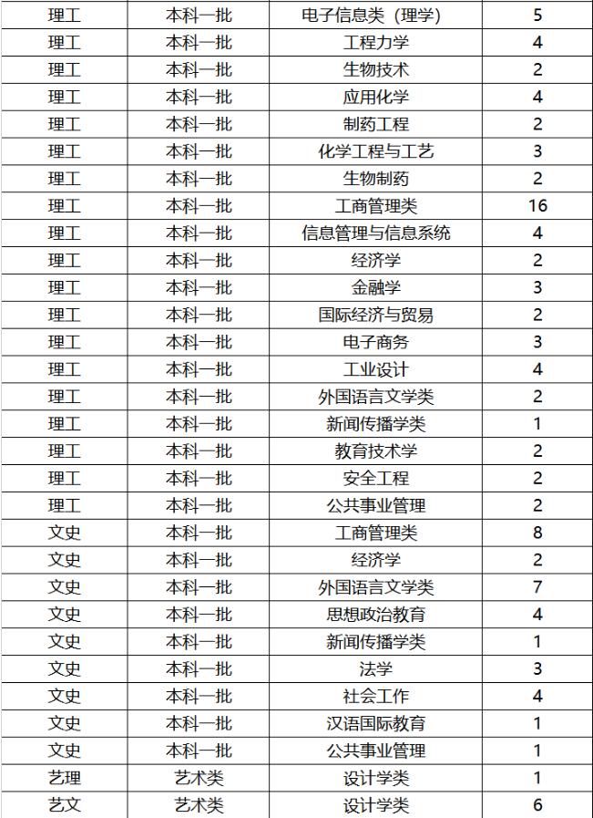 2019年全国各大高校在江苏招生计划