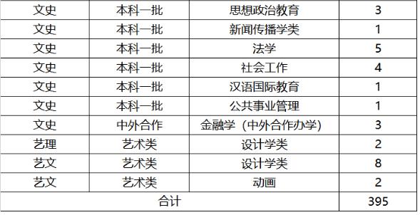 全国各大高校在湖南招生计划