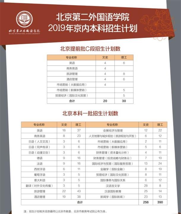 北京第二外国语学院2019年在北京省招生计划