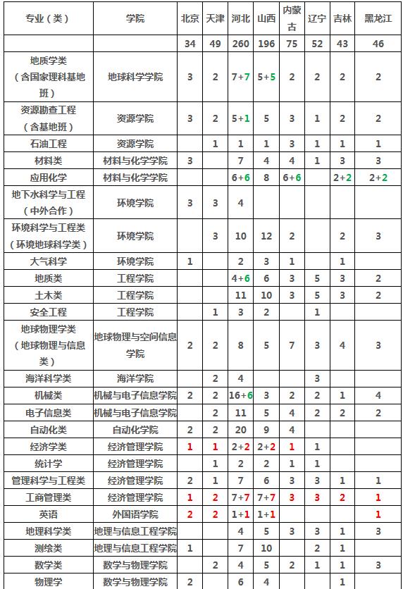 2019年全国各大高校在辽宁招生计划