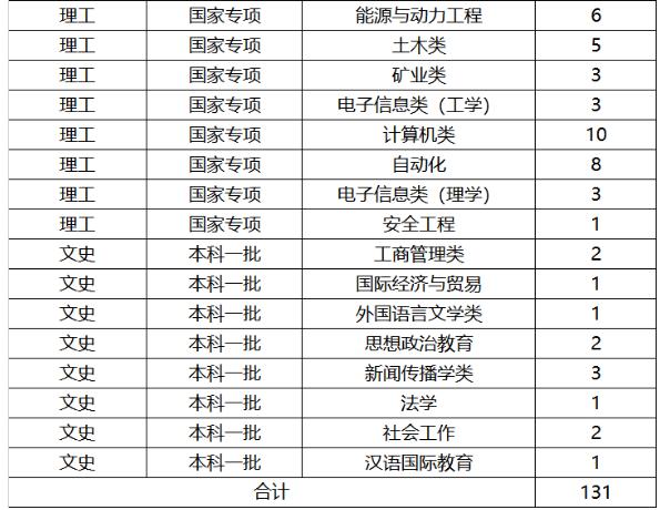 2019年全国各大高校在云南招生计划