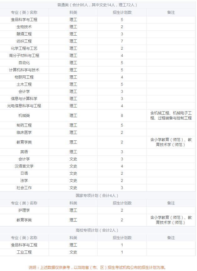 2019年全国各大高校在黑龙江招生计划