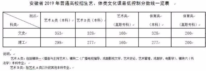 2019年安徽lol赛事押注分数线最新公布