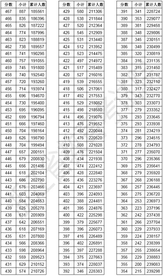 浙江2019高考成绩排名一分一段表