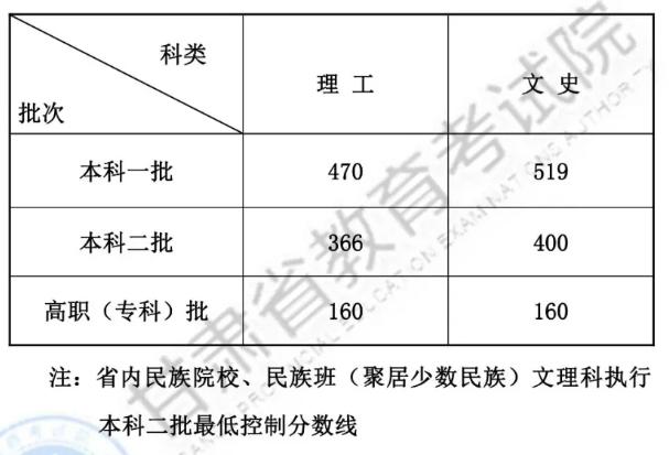 2019年甘肅高考分數線最新公布