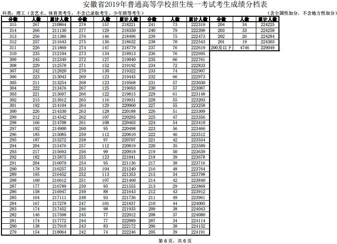 安徽高考一分一段表