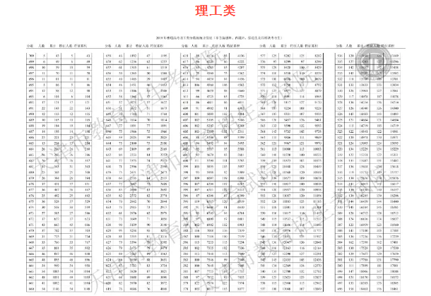 2019天津高考一分一段表